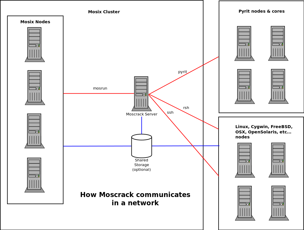 http://moscrack.sourceforge.net/moscrack_network.png